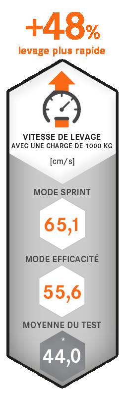 Chariots élévateurs électriques RX 20 1,4 - 2,0 t STILL