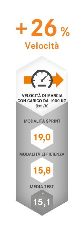 Carrelli elevatori elettrici RX 20 1,4-2,0 t STILL