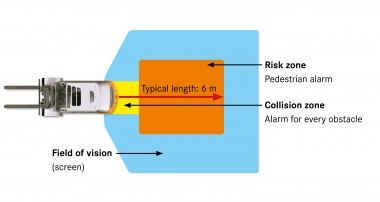Camera system for forklift trucks: Safety system prevents accidents between people and forklift trucks when reversing.