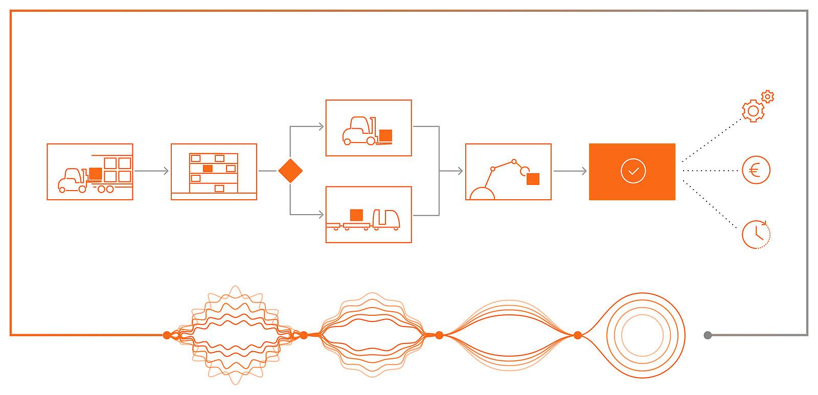 Optimización de procesos para asesoramiento en intralogística