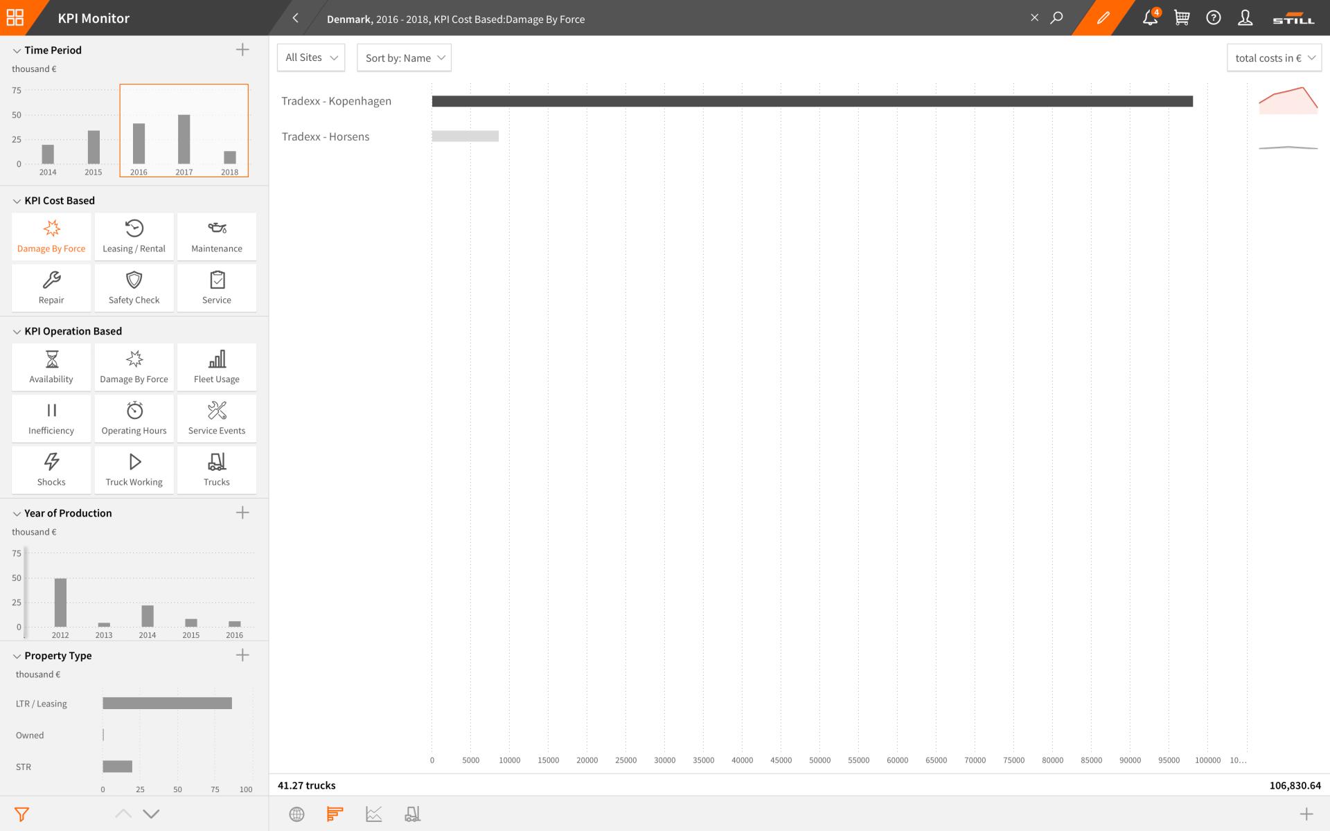 KPI Monitor