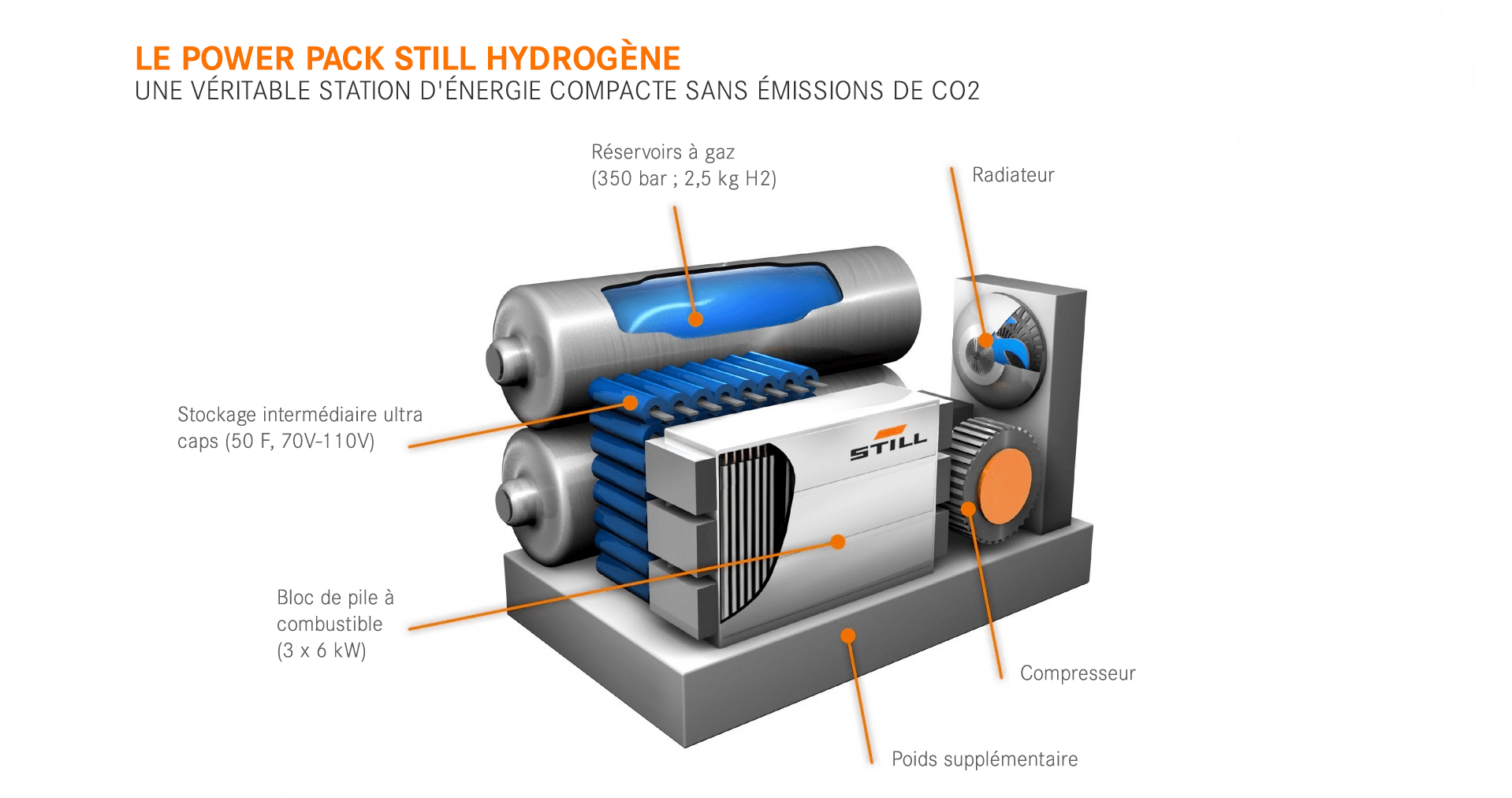Aufbau der Brennstoffzellen-PowerPacks von STILL