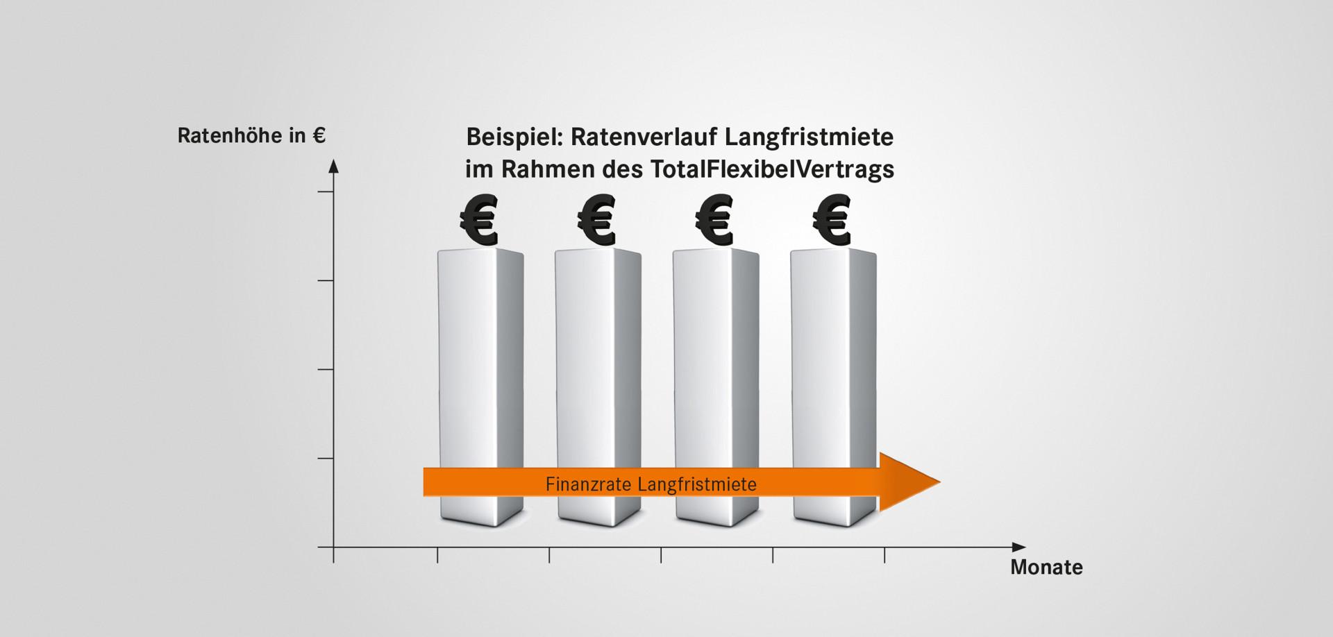 Grafik Langfristmiete