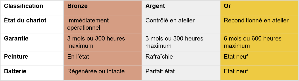 Classification des chariots d'occasion