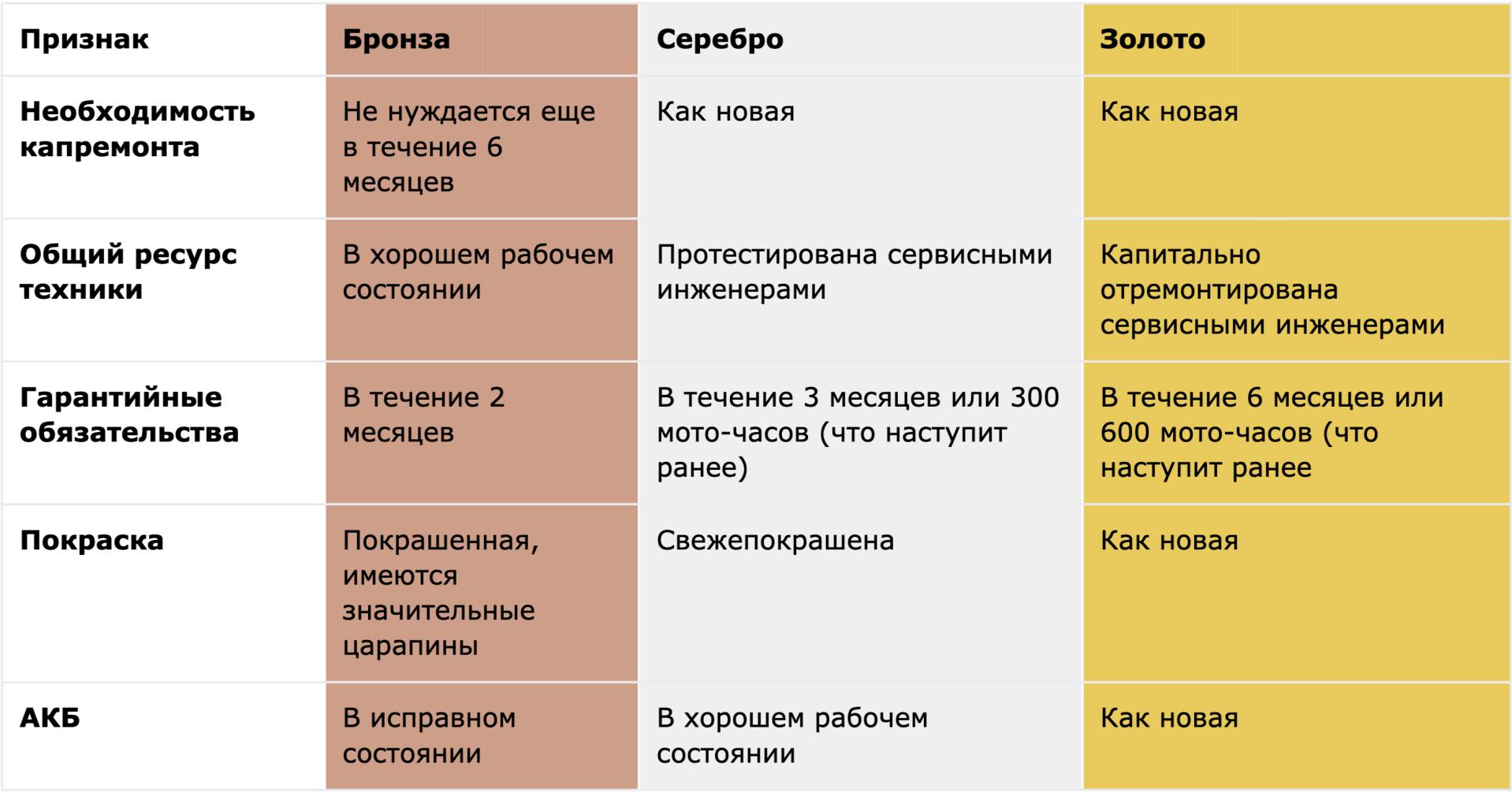 Классификация б/у погрузчиков STILL