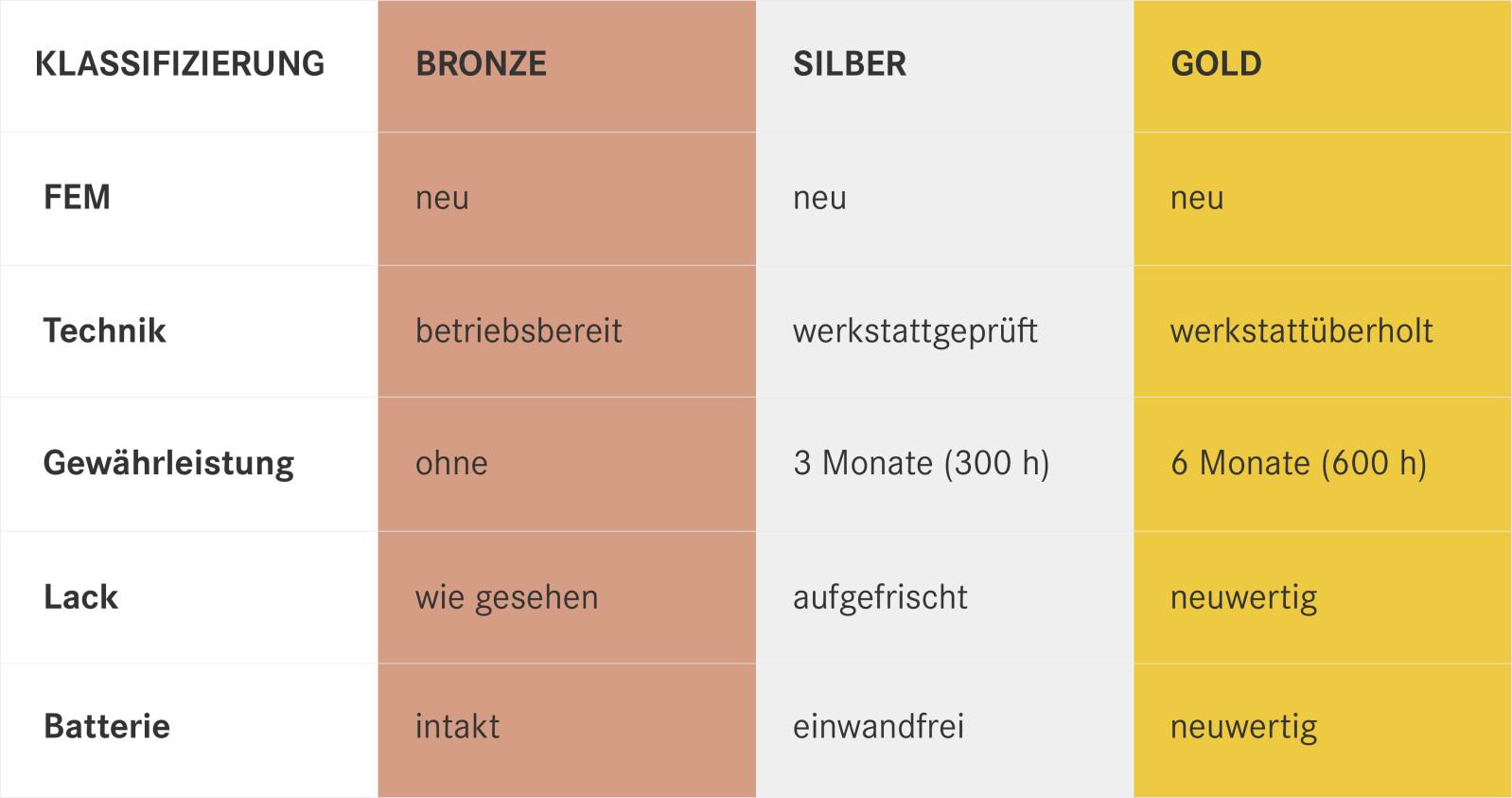 GG Klassifizierung-Tabelle